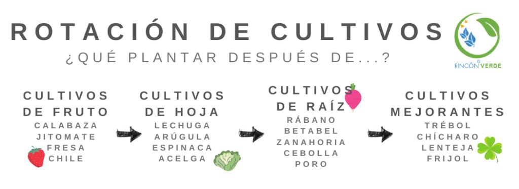 Rotación de Cultivo
